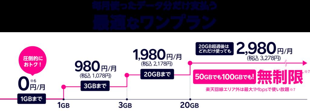 楽天モバイル 段階的な通信料金